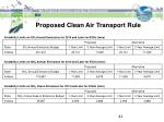 proposed clean air transport rule41