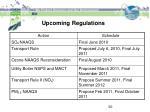 upcoming regulations