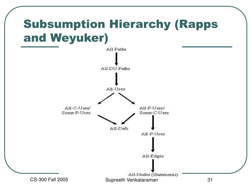Subsumption Hierarchy (Rapps and Weyuker)
