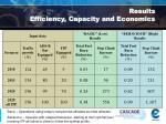 results efficiency capacity and economics