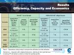 results efficiency capacity and economics13