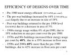 efficiency of designs over time