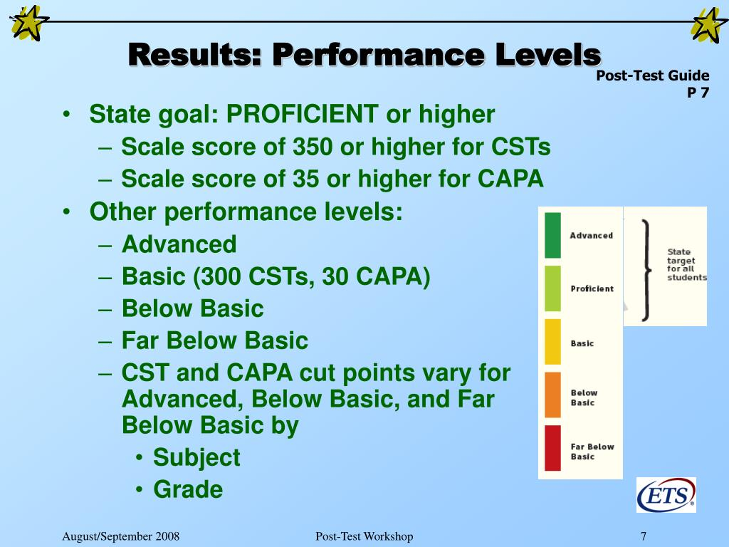 Results: Performance Levels