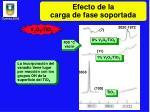 efecto de la carga de fase soportada
