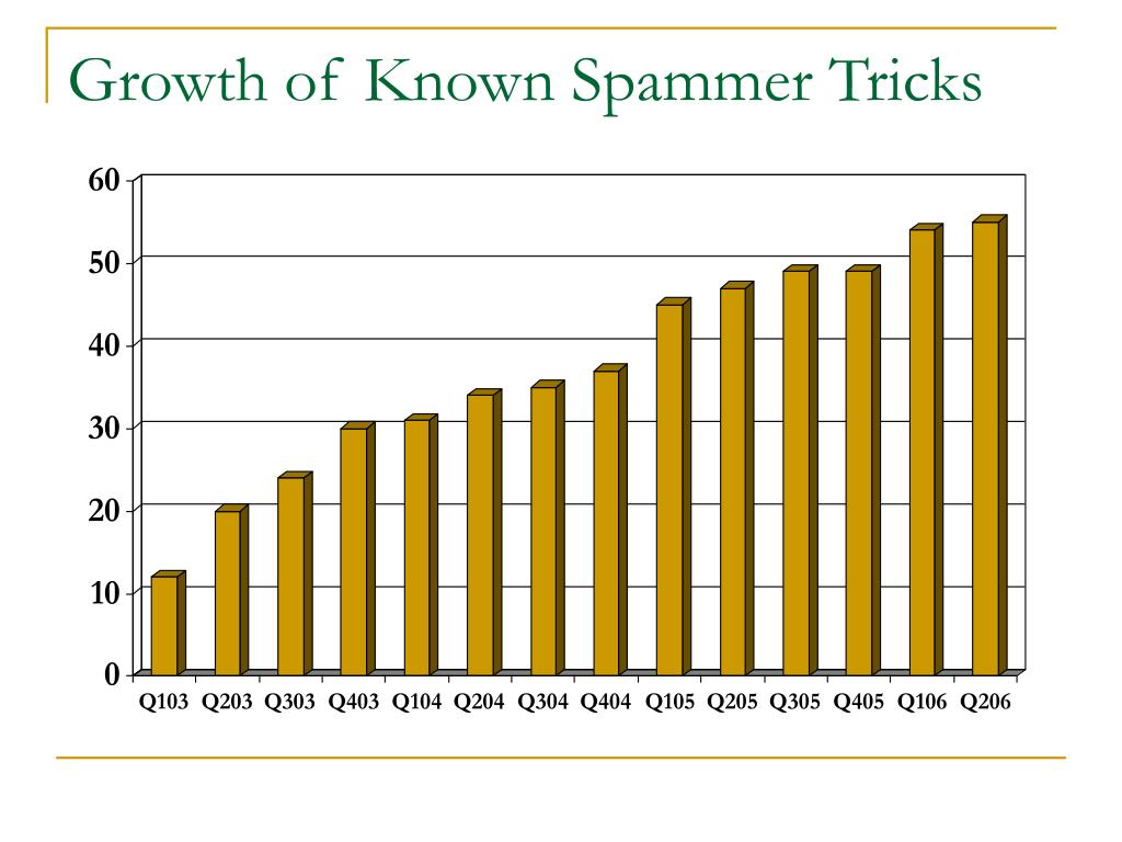 Growth of Known Spammer Tricks