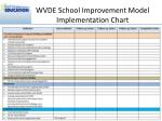 wvde school improvement model implementation chart9