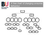 a tree chart of changing consumer behaviour