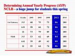 determining annual yearly progress ayp nclb a huge jump for students this spring