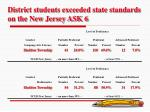 district students exceeded state standards on the new jersey ask 6