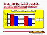 grade 11 hspa percent of students proficient and advanced proficient