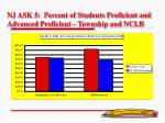 nj ask 5 percent of students proficient and advanced proficient township and nclb