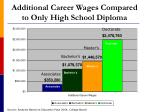 additional career wages compared to only high school diploma