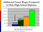 additional career wages compared to only high school diploma24