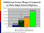 additional career wages compared to only high school diploma26
