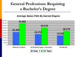 general professions requiring a bachelor s degree