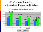 professions requiring a bachelor s degree and higher