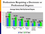 professions requiring a doctorate or professional degrees