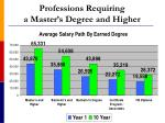 professions requiring a master s degree and higher