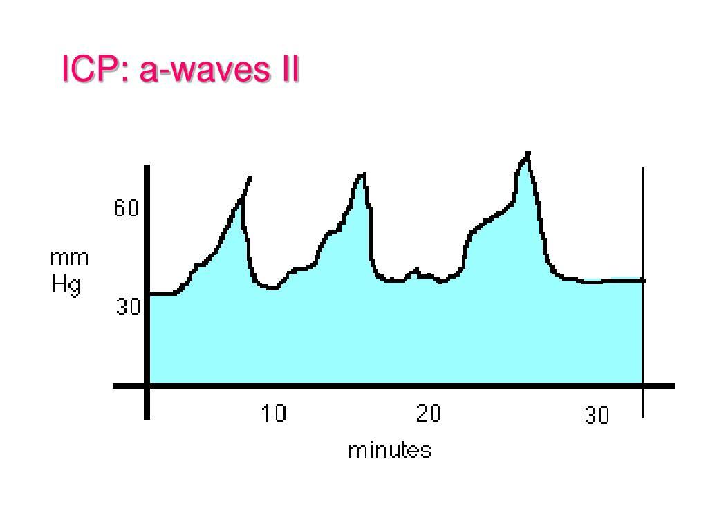 ICP: a-waves II
