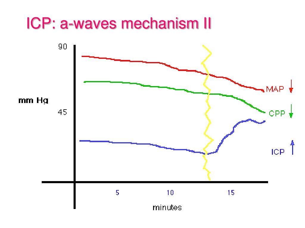 ICP: a-waves mechanism II