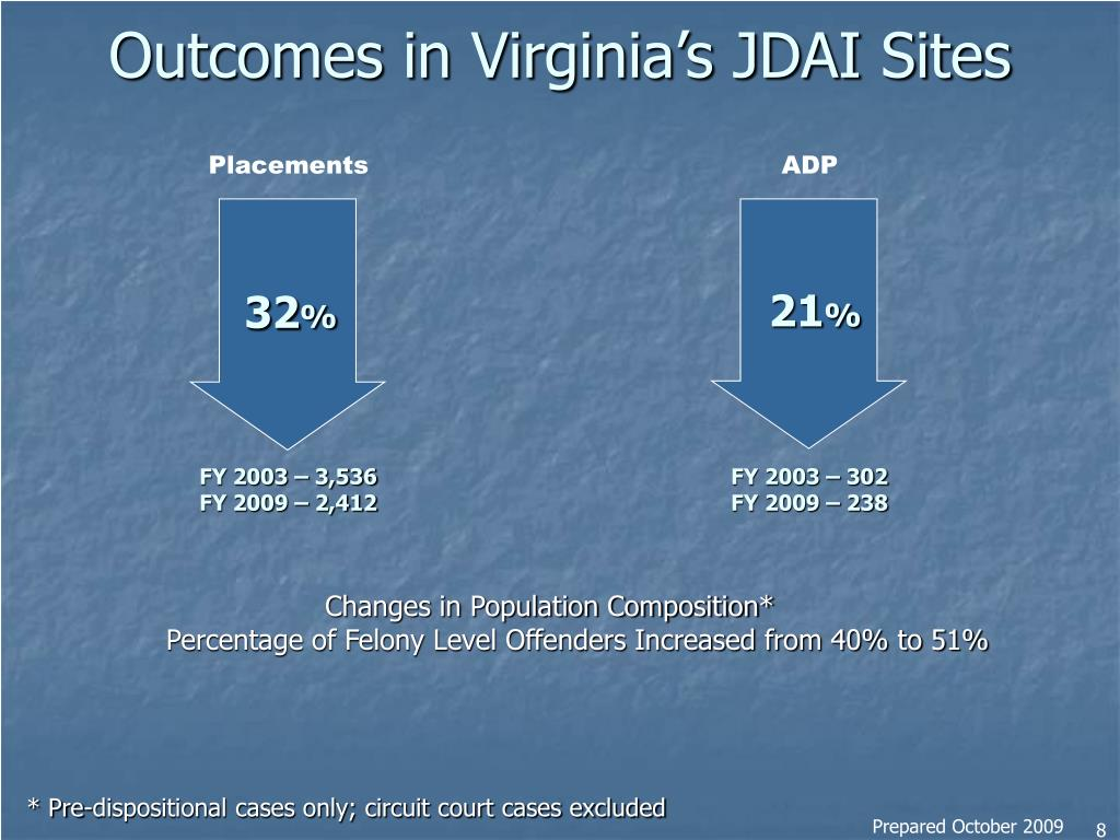 Outcomes in Virginia's JDAI Sites