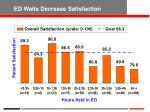 ed waits decrease satisfaction