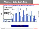 pharmacy order cycle time