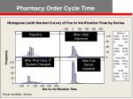 pharmacy order cycle time7