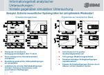 informationsgehalt analytischer untersuchungen vorteile gegen ber simulativer untersuchung