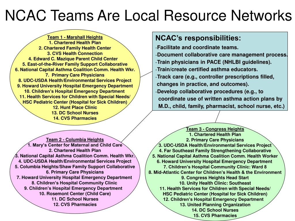 ncac teams are local resource networks l.