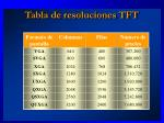 tabla de resoluciones tft