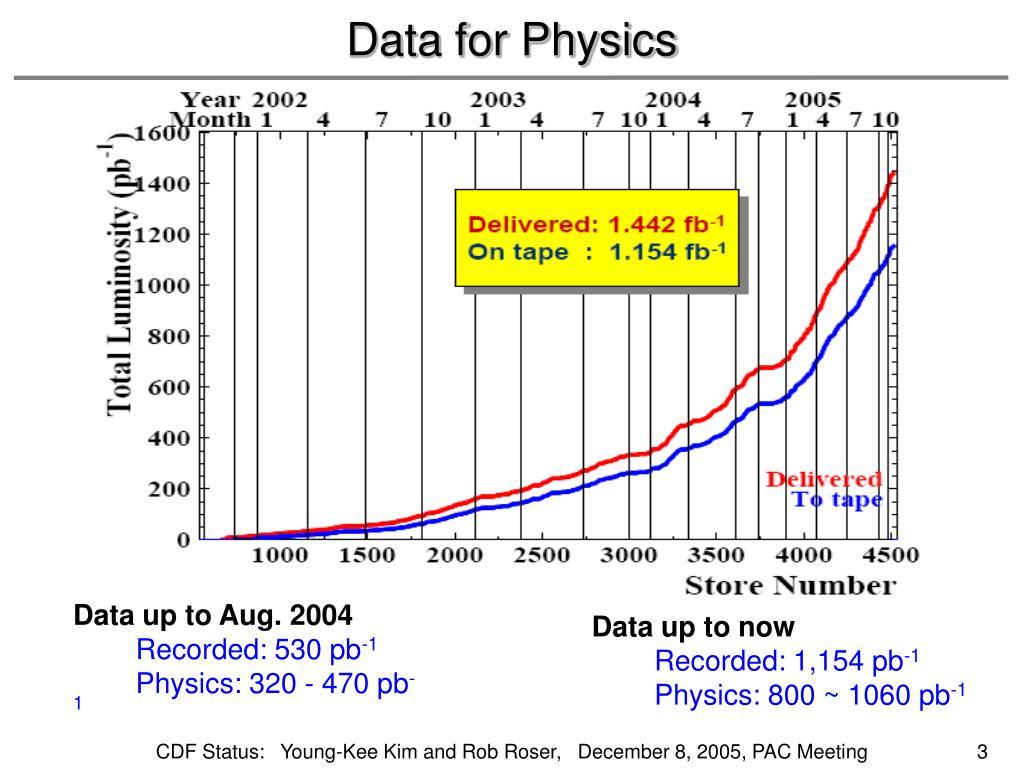 Data for Physics