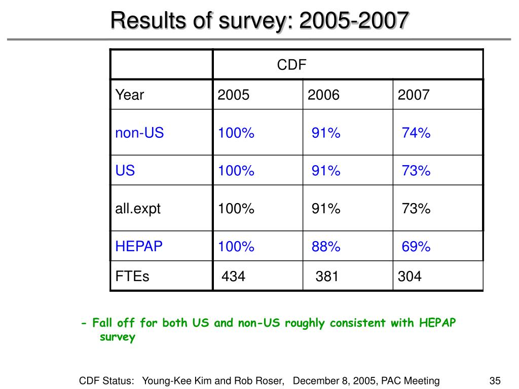 Results of survey: 2005-2007