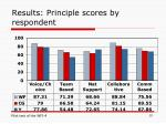 results principle scores by respondent
