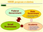 sbir program evolution30