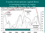 3 cycles of net private capital flows to emerging markets by region peaking in 1982 1997 and 2008