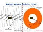 monopole antenna radiation pattern