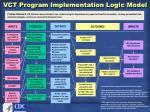 vct program implementation logic model