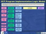 vct program implementation logic model60