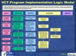 vct program implementation logic model61