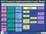 vct program implementation logic model83