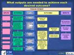 what outputs are needed to achieve each desired outcome