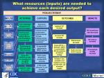 what resources inputs are needed to achieve each desired output