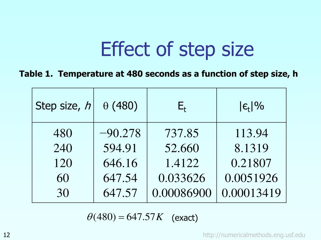 Effect of step size