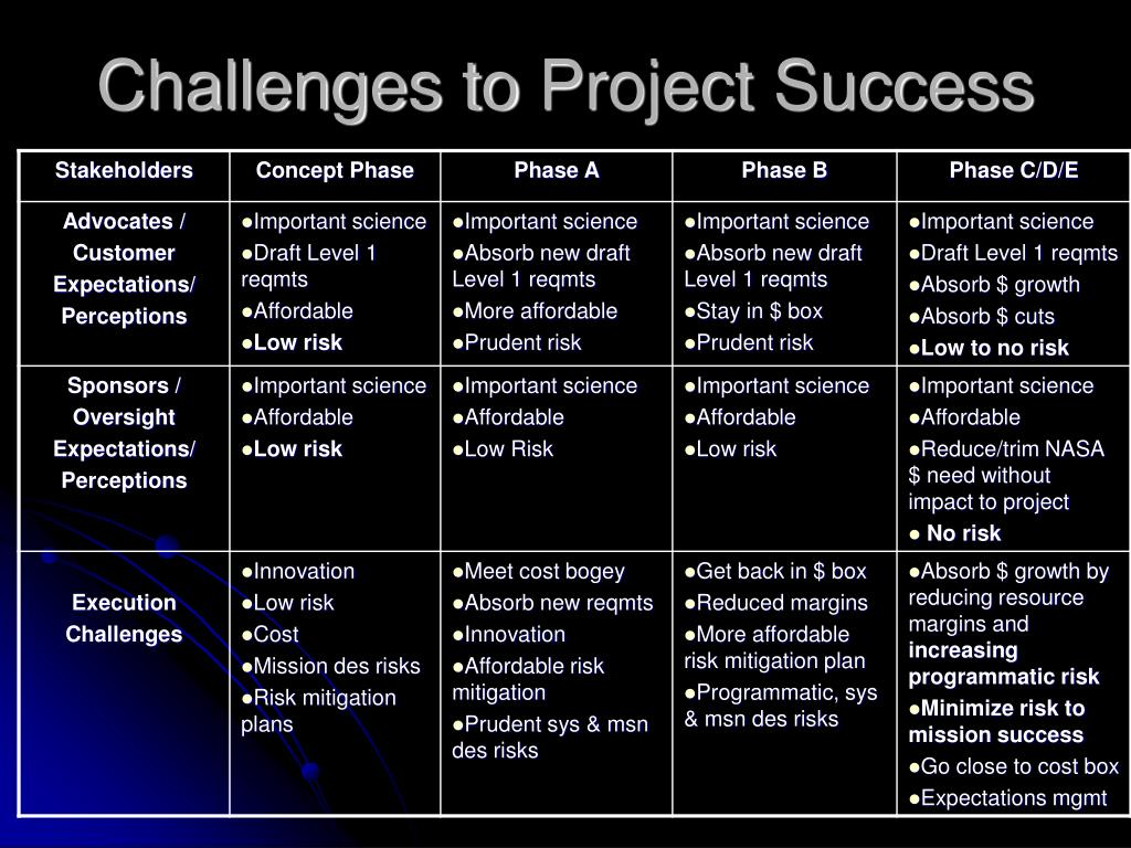 Challenges to