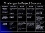 challenges to project success