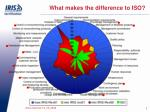 what makes the difference to iso