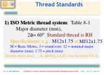 thread standards