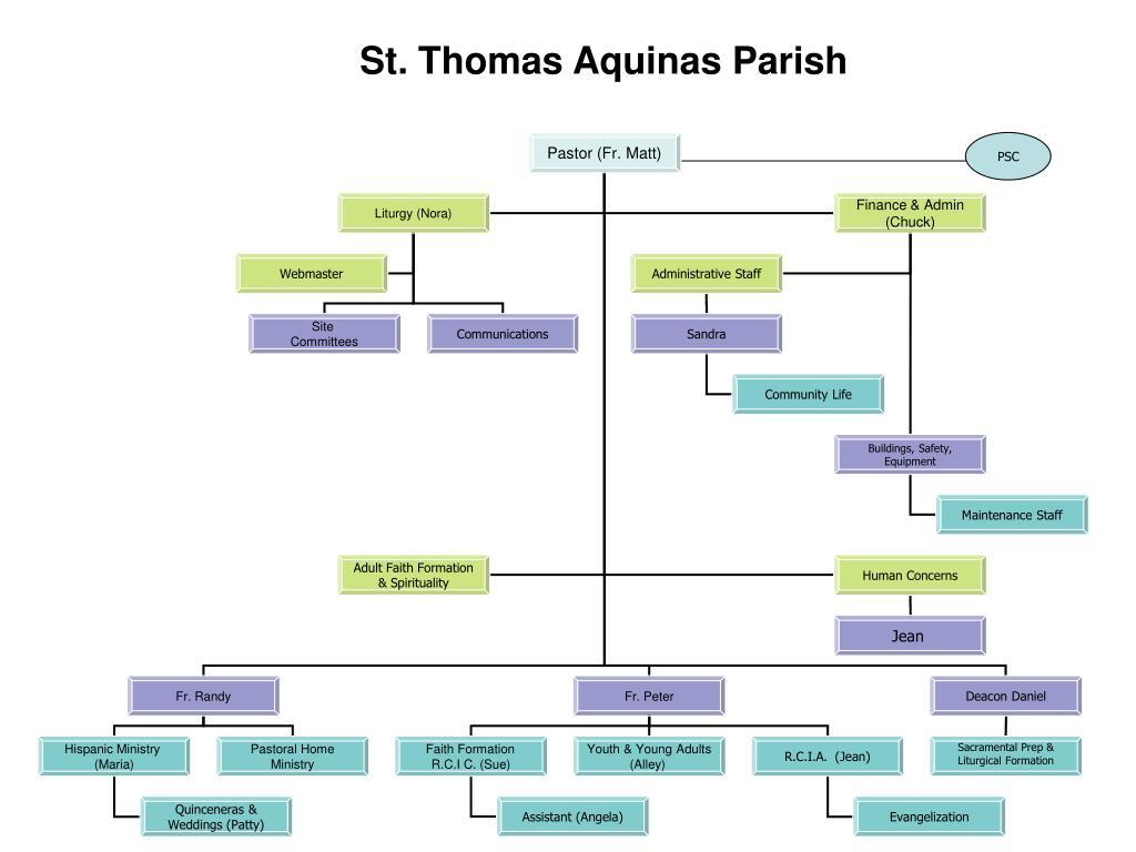 st thomas aquinas parish l.