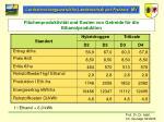 fl chenproduktivit t und kosten von getreide f r die ethanolproduktion